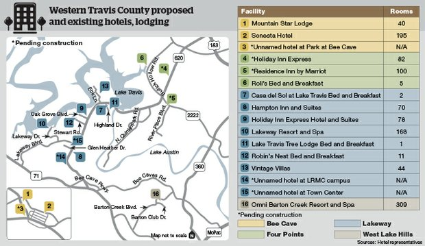 West Travis County Hotels