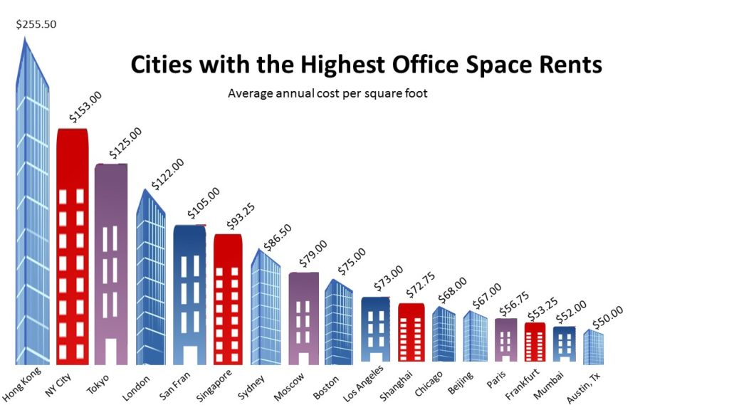 cities with highest office rents