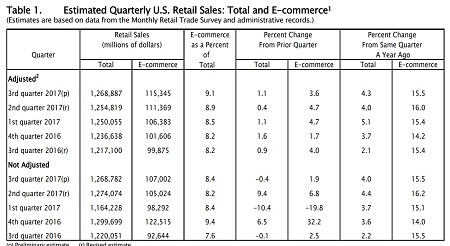 us retail sales quarterly