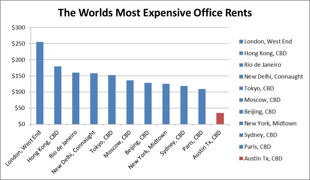 worlds most expensive office rents