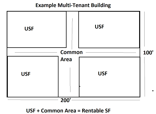 usable vs rentable square feet