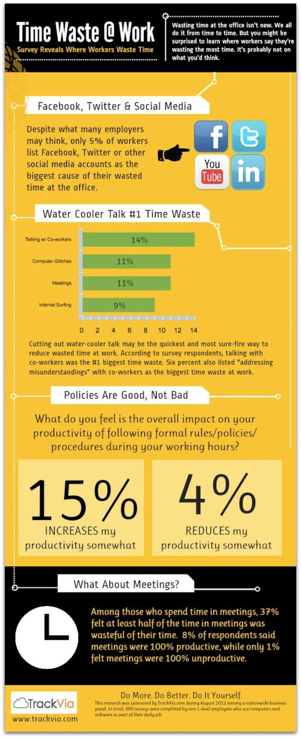 where employees wast time at work